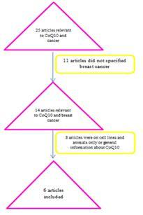 Gastrointestinal neuroendocrine tumors: Searching the